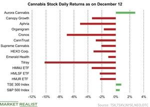 uploads/2018/12/Cannabis-Stock-Daily-Returns-as-on-December-12-2018-12-12-1.jpg