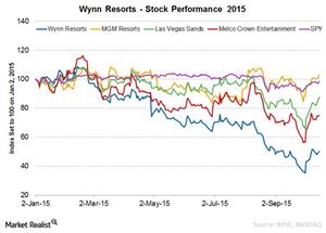 uploads/2015/10/Wynn-stock1.png