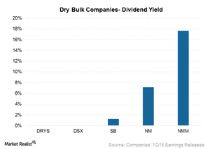 uploads/2015/07/Dividend-yield1.png