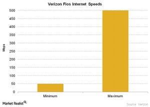 uploads///Telecom Verizon Fios Internet Speeds