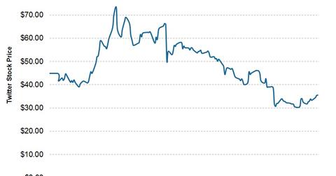 uploads/2014/06/2014.06.12-Twitter-Stock-Price.jpg