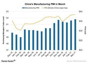 uploads///Chinas Manufacturing PMI in March
