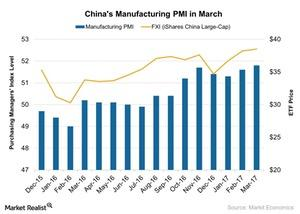 uploads/2017/04/Chinas-Manufacturing-PMI-in-March-2017-04-11-1.jpg