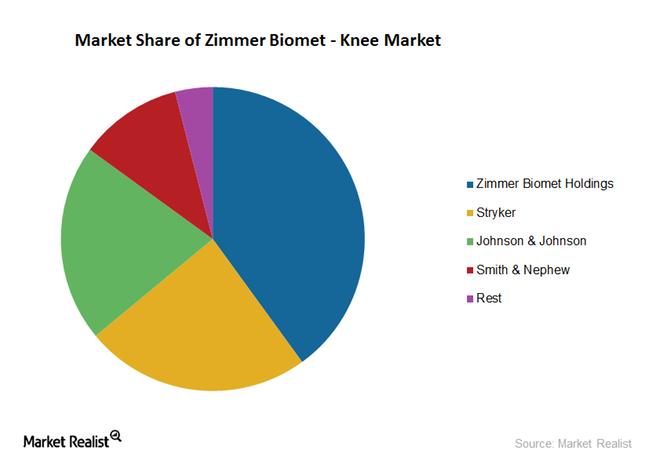 uploads///knee market share