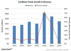 uploads/2016/06/Cal-Maine-Foods-Growth-in-Revenue-2016-06-29-1.jpg