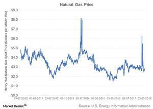 uploads/2018/03/natural-gas-price-1.jpg