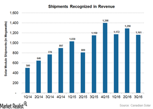 uploads/2016/11/Shipments-recognized-in-revenue-1.png