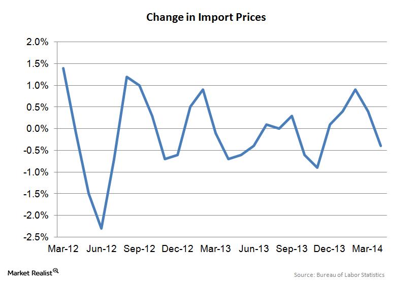 uploads///Import Price Index