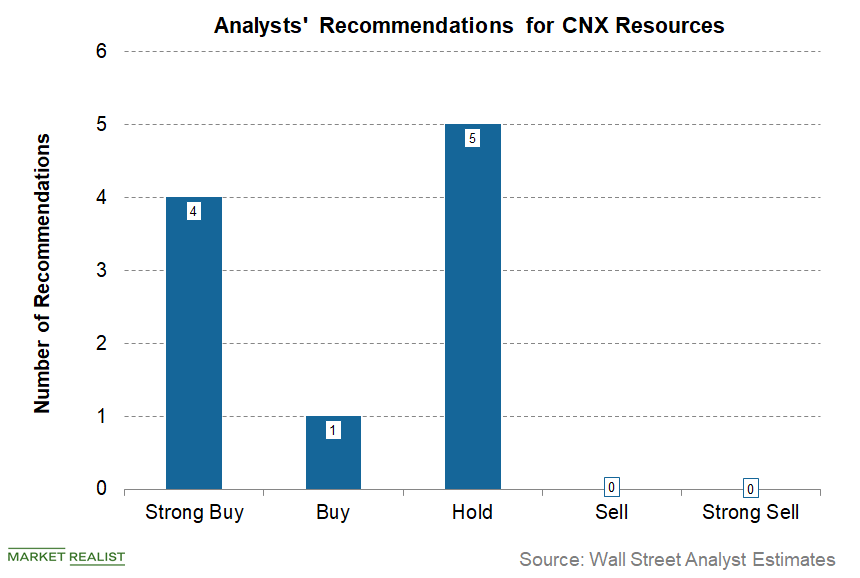 uploads///CNX Q Pre Analysts