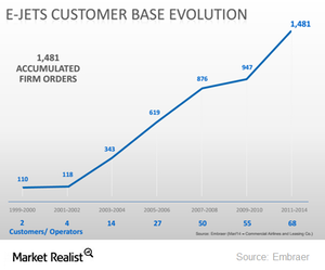 uploads/2014/12/ERJ-E-jets-customer-base-evolution1.png