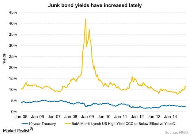 uploads///Junk bond yields have increased lately