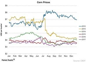 uploads///Corn Prices