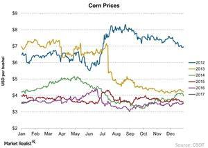 uploads/2017/01/Corn-Prices-2017-01-20-1.jpg