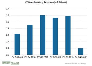 uploads/2019/01/nvidia-revenues-1.png