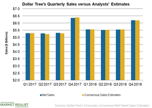 uploads/2019/03/DLTR-Sales-Q4-1.png