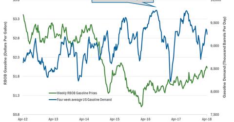 uploads/2018/04/Gasoline-demand-3-1.png