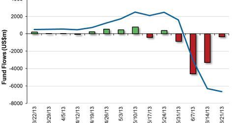 uploads/2013/06/US-High-Yield-Bond-Fund-Flows-2013-06-24.jpg