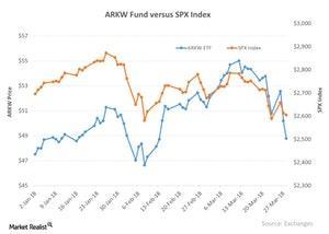 uploads/2018/04/ARKW-Fund-versus-SPX-Index-2018-03-29-1.jpg