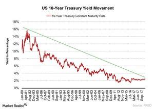 uploads/2018/01/US-10-Year-Treasury-Yield-Movement-2018-01-26-1.jpg