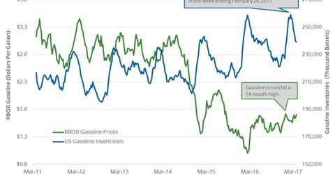uploads/2017/04/gasoline-inventories-2-1.png