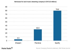 uploads/2015/05/Pandora-Shazam-net-losses.png