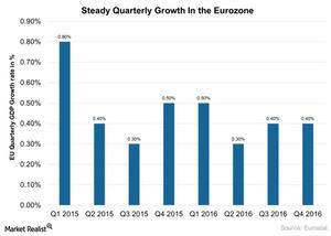 uploads/2017/04/Steady-Quarterly-Growth-In-the-Eurozone-2017-04-06-1.jpg