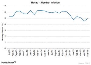 uploads/2015/07/Macau-Inflation1.png