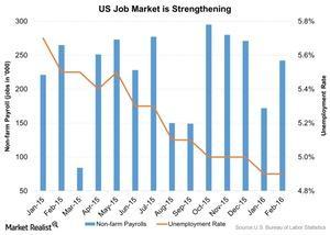 uploads/2016/03/US-Job-Market-is-Strengthening-2016-03-141.jpg