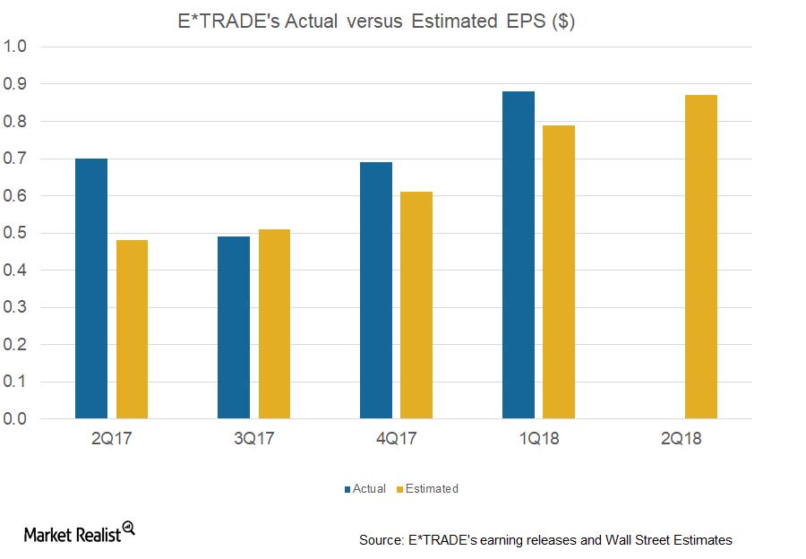 uploads///ETFC EPS actual vs exp