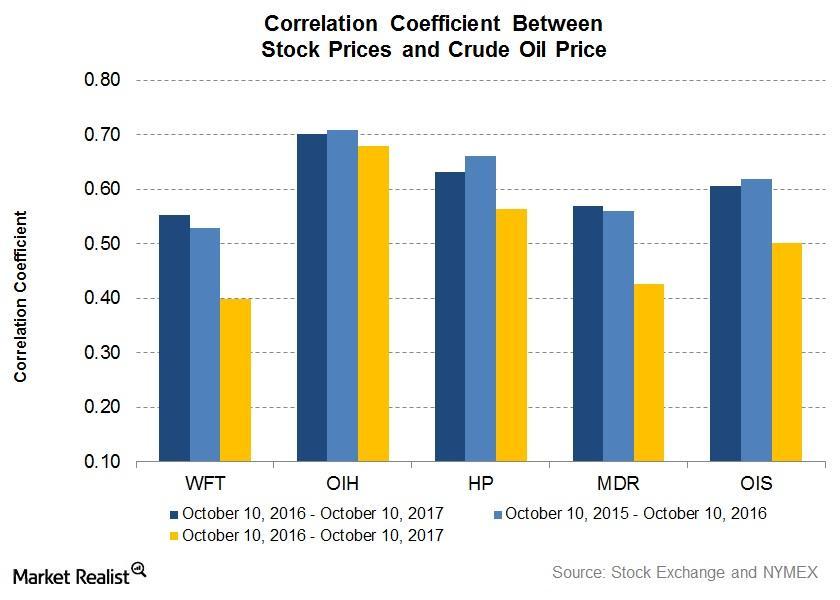 uploads///Correlation