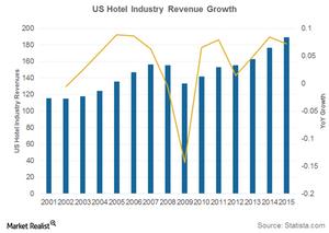 uploads///US hotel revenues