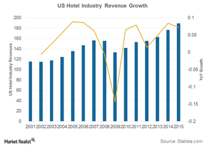 uploads/2017/03/US-hotel-revenues-1.png