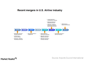 uploads///Part_ Airline industry mergers