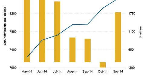 uploads/2014/12/Index-Movement-and-FPI-Investment.jpg