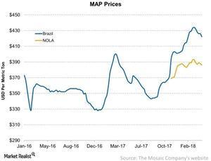 uploads///MAP Prices