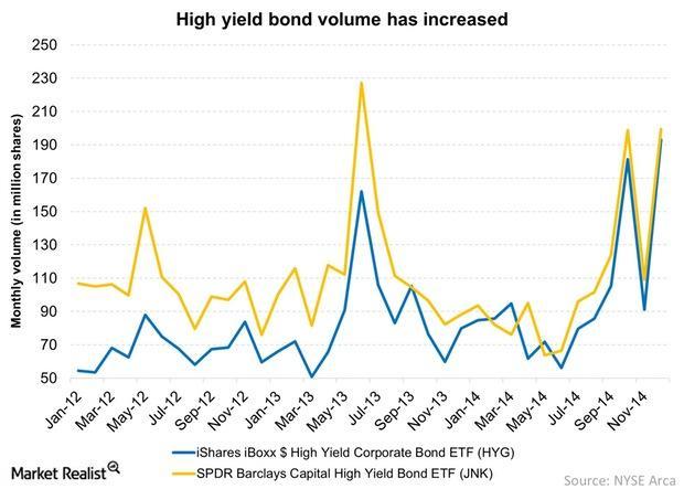 uploads///High yield bond volume has increased