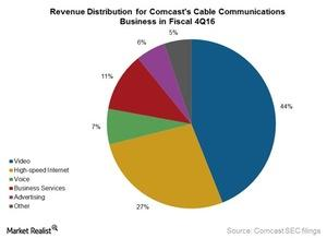 uploads///Comcast Cable revs distri