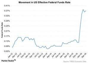 uploads/2016/05/Federal-Funds-Rate1.jpg