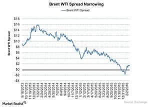 uploads/2016/02/Brent-WTI-Spread-Narrowing-2016-02-241.jpg