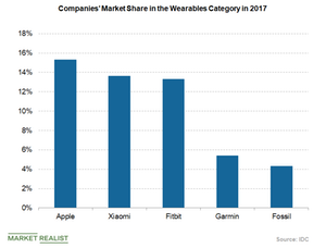 uploads/2018/06/wearable-companies-market-share-in-2017-1.png
