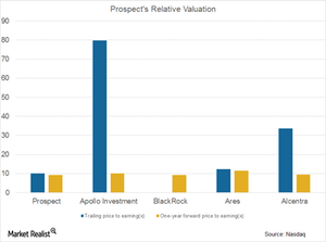 uploads///Prospect Relative Valuation