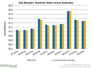 uploads///ULTA Sales Q
