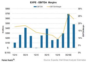 uploads/2016/07/Expedia-margins-1.png