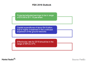 uploads/2015/09/FDX-outlook1.png