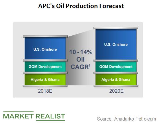 uploads///oil prod forecast