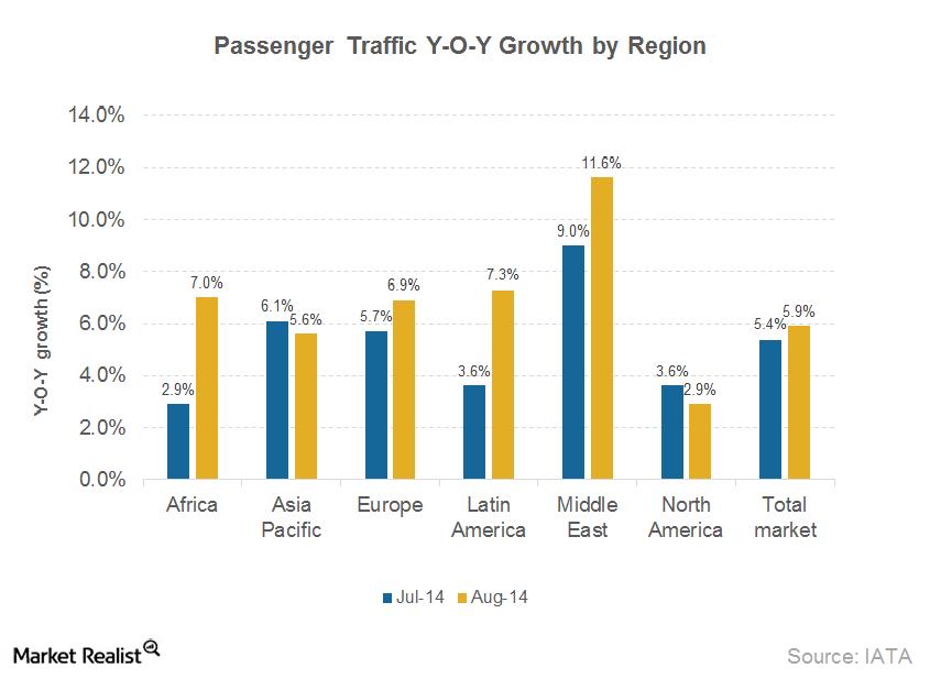 uploads///Part_Passenger traffic growth by region