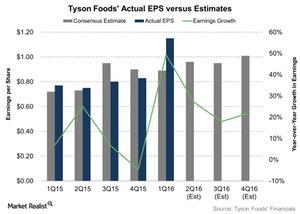 uploads/2016/05/Tyson-Foods-Actual-EPS-versus-Estimates-2016-05-061.jpg