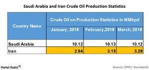 uploads/2016/04/Saudi-and-Iran-crude-output1.png