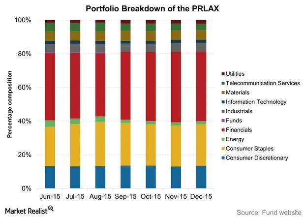 uploads///Portfolio Breakdown of the PRLAX