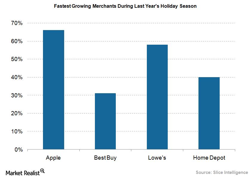 uploads///Apple holiday season growth